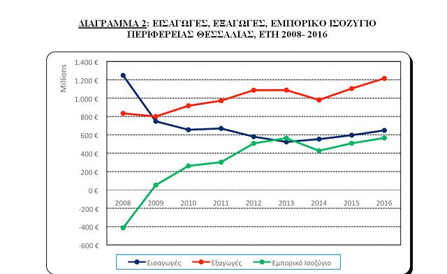 Στο διάγραμμα αποτυπώνεται η πορεία εισαγωγών-εξαγωγών και το εμπορικό ισοζύγιο στην Περιφέρεια Θεσσαλίας την περίοδο 2008-2016