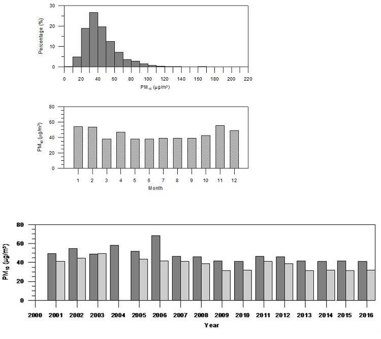 ΓΡΑΦΗΜΑ 1: Στο σχήμα φαίνεται η συχνότητα διασποράς των συγκεντρώσεων των αιωρούμενων σωματιδίων ΡΜ10από το 2001 έως το 2016 ΓΡΑΦΗΜΑ 2: Μεγαλύτερες συγκεντρώσεις ρύπων από Οκτώβριο έως και Μάρτιο  ΓΡΑΦΗΜΑ 3: Τα επίπεδα ρύπανσης στον Βόλο από το 2001 έως και το 2016 (με σκούρο η χειμερινή περίοδος με το πιο ανοιχτό η θερινή περίοδος)