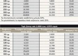 Ποιους «καίνε» τα αυξημένα έως 200% νέα τεκμήρια