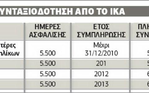 Αλλαγή Ταμείου για έξοδο έως και 15 χρόνια νωρίτερα