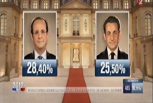 Έκλεισαν οι κάλπες στη Γαλλία - 28,4% ο Ολάντ - 25,5 ο Σαρκοζί σύμφωνα με τα πρώτα exit polls - ΒΙΝΤΕΟ