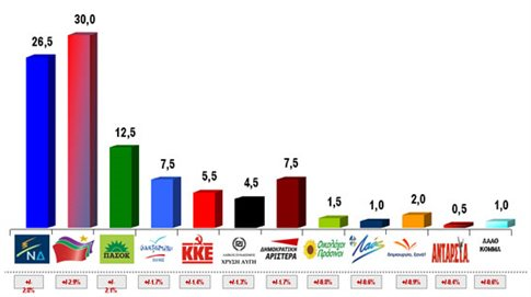 Πρώτος ο ΣΥΡΙΖΑ και επτακομματική Βουλή σύμφωνα με νέα δημοσκόπηση