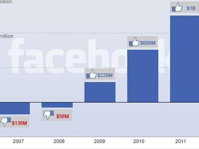 Το Facebook ανακοίνωσε αύξηση των εσόδων του κατά 32%