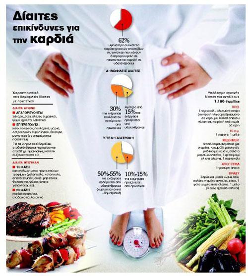 Οι δίαιτες που απειλούν την καρδιά