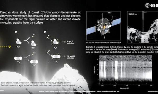 H Rosetta αποκαλύπτει εκπλήξεις στην κόμη του κομήτη 67P