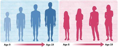 Με την εκδήλωση 48 παθήσεων σχετίζεται η ηλικία έναρξης της εφηβείας
