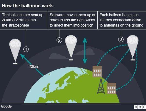 Google Project Loon: το ίντερνετ από αερόστατα γίνεται πραγματικότητα