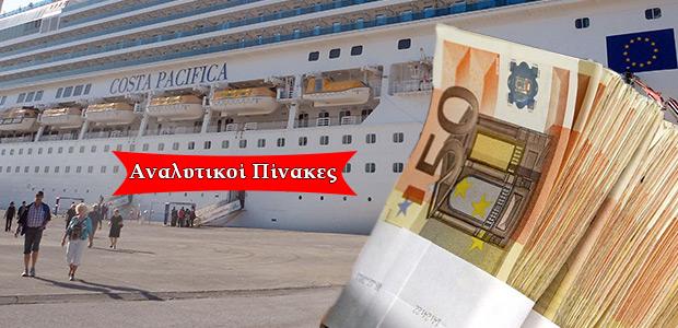 Πάνω από μισό εκατ. στην αγορά αφήνουν στο Βόλο επιβάτες των κρουαζιερόπλοιων