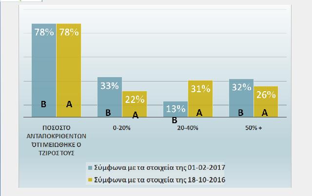 Βαριά η «βαρυχειμωνιά» για τις επιχειρήσεις της Μαγνησίας