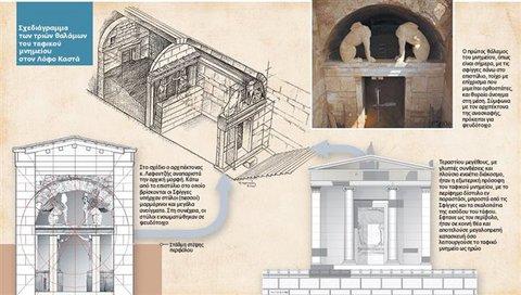 Συγκλονιστική ανακάλυψη: Μυστικές κρύπτες στον τάφο της Αμφίπολης