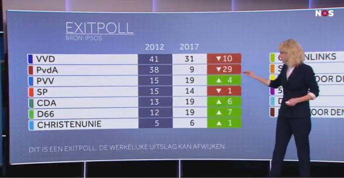 Νίκη του Μαρκ Ρούτε προβλέπουν τα exit polls