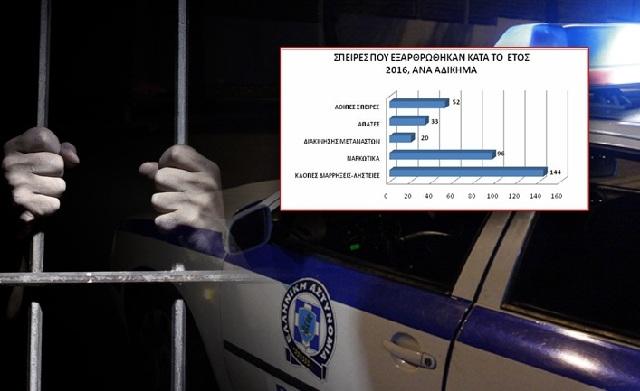 Ο χάρτης της εγκληματικότητας στην Ελλάδα