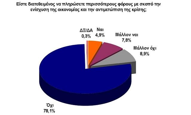Δημοσκόπηση για την οικονομία: Γιατί ανησυχούν οι Ελληνες. Τι περιμένουν