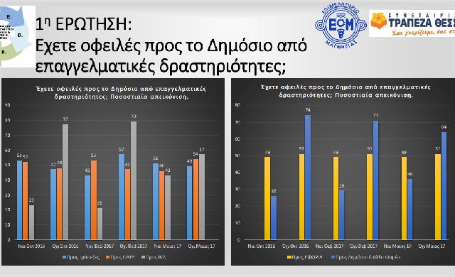 Νέα μείωση τζίρου και έλλειψη ρευστότητας στις τοπικές ΜΜΕ
