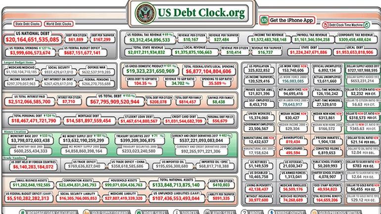 Το ιλιγγιώδες χρέος των ΗΠΑ ξεπέρασε τα 20 τρις δολάρια