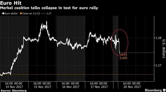 «Ρίχνει» το ευρώ η πολιτική αβεβαιότητα στη Γερμανία