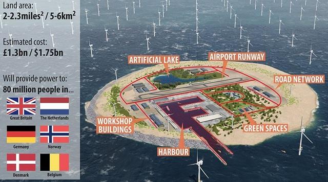 Το τεχνητό «νησί των ανέμων» που θα τροφοδοτεί με ενέργεια 80 εκατ. Ευρωπαίους