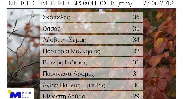 Στη Σκόπελο το μεγαλύτερο ύψος βροχής