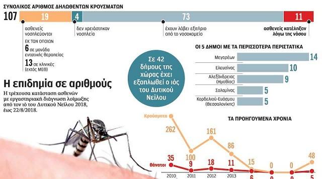 Σε υγειονομική κρίση εξελίσσεται ο ιός Δυτικού Νείλου