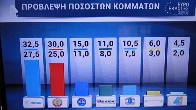 Τα exit polls για τις Ευρωεκλογές στην Κύπρο