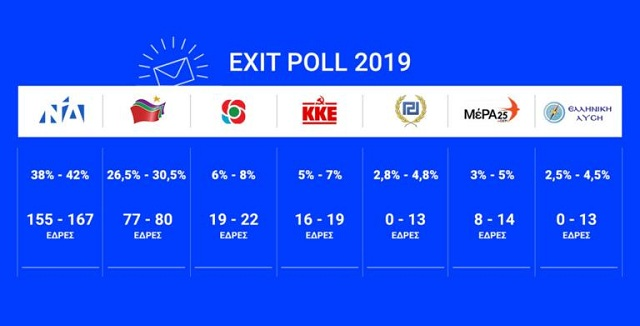 Exit Poll 2019 – εκλογές: Μεγάλη η διαφορά ΝΔ – ΣΥΡΙΖΑ