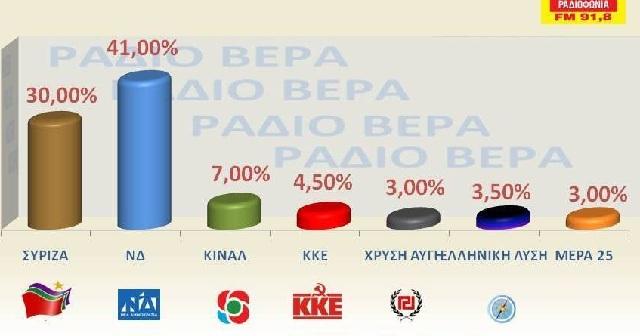 Τι δείχνει το exit poll για τις εκλογές στον Βόλο