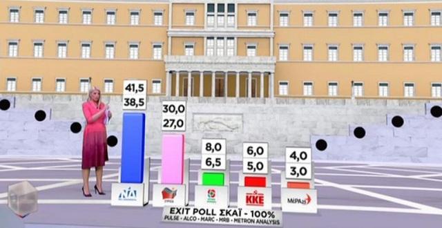 Exit poll 2019: Η εκτίμηση στο 100%