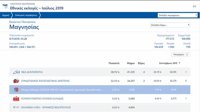 Ενισχυμένη 12,58% η Ν.Δ. στη Μαγνησία