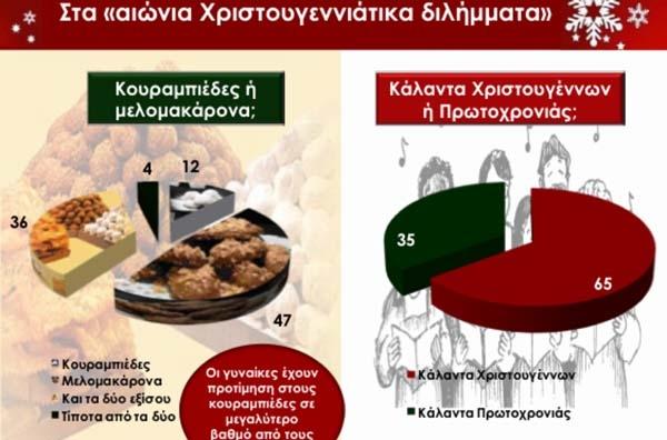 Η κρίση δεν σκοτώνει τα ελληνικά Χριστούγεννα