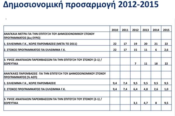 Σχέδιο για μέτρα 25 δισ. ως το 2015
